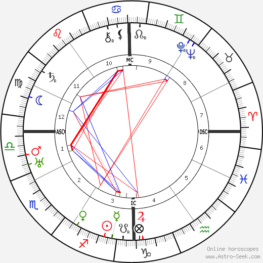 Marion Meyer Drew tema natale, oroscopo, Marion Meyer Drew oroscopi gratuiti, astrologia