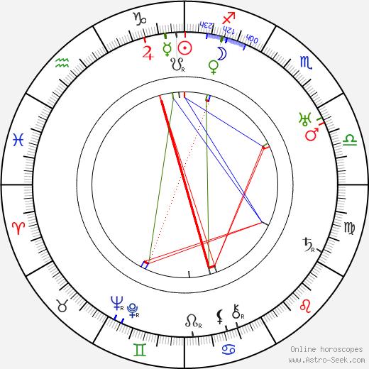 Nikolay Alexandrovich Milyutin tema natale, oroscopo, Nikolay Alexandrovich Milyutin oroscopi gratuiti, astrologia