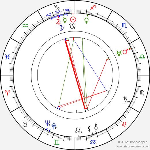 Nils Lundell tema natale, oroscopo, Nils Lundell oroscopi gratuiti, astrologia
