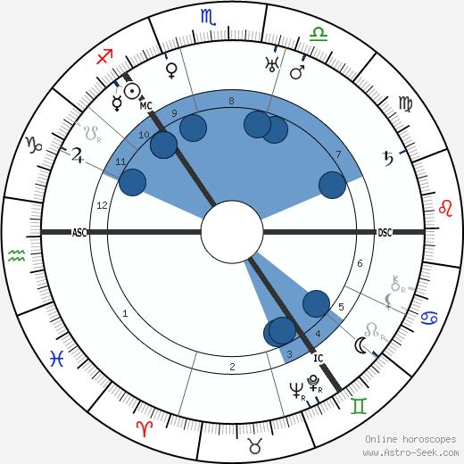 Thomas Thomson wikipedia, horoscope, astrology, instagram