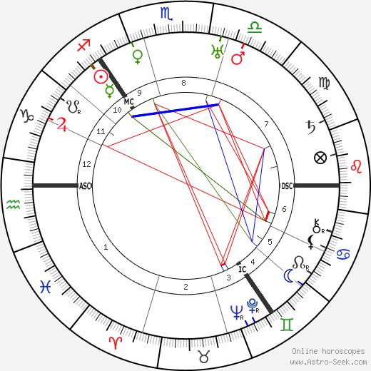 Thomas Thomson tema natale, oroscopo, Thomas Thomson oroscopi gratuiti, astrologia