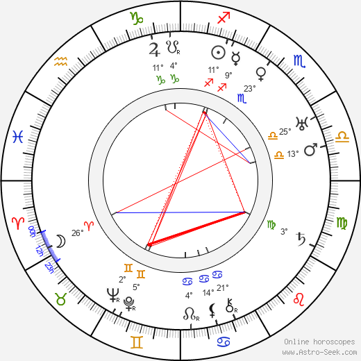 Willy Hameister birth chart, biography, wikipedia 2019, 2020