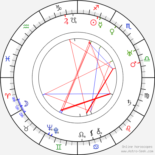Willy Hameister birth chart, Willy Hameister astro natal horoscope, astrology