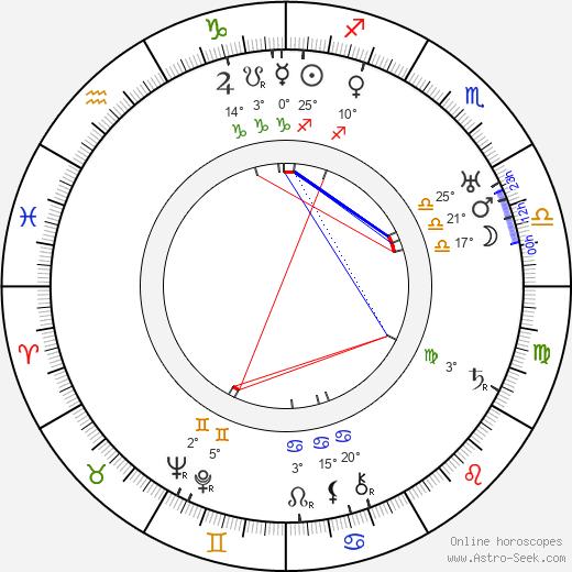 Yakov Chernikhov birth chart, biography, wikipedia 2018, 2019
