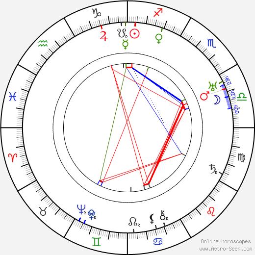 Yakov Chernikhov astro natal birth chart, Yakov Chernikhov horoscope, astrology