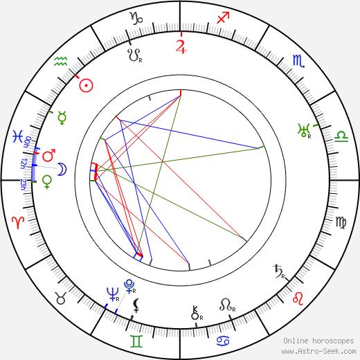 Карл Теодор Дрейер Carl Theodor Dreyer день рождения гороскоп, Carl Theodor Dreyer Натальная карта онлайн