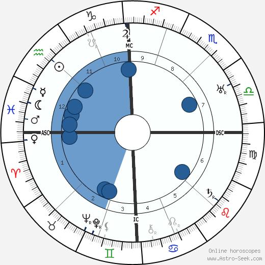 Charles Silvestre wikipedia, horoscope, astrology, instagram
