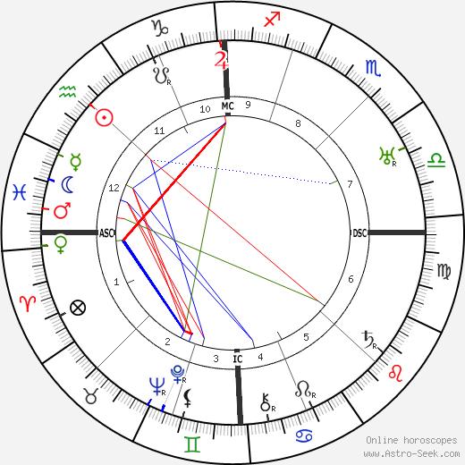 Шарль Сильвестр Charles Silvestre день рождения гороскоп, Charles Silvestre Натальная карта онлайн