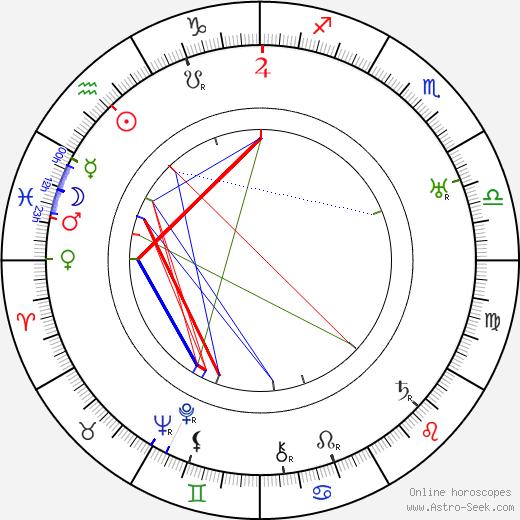 Emil Vachek tema natale, oroscopo, Emil Vachek oroscopi gratuiti, astrologia