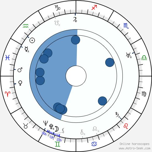 Helge Krog wikipedia, horoscope, astrology, instagram