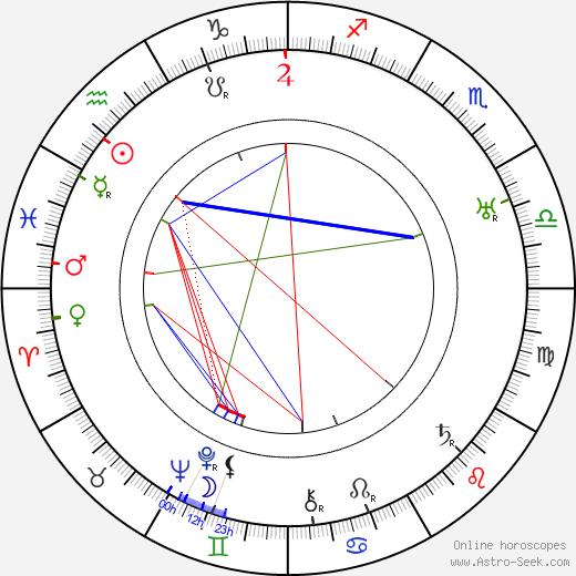 Helge Krog tema natale, oroscopo, Helge Krog oroscopi gratuiti, astrologia