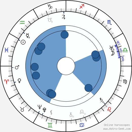 Henry Sharp wikipedia, horoscope, astrology, instagram