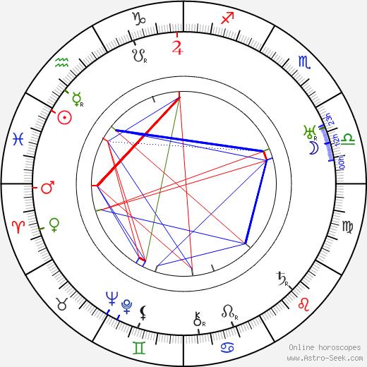 Henry Sharp astro natal birth chart, Henry Sharp horoscope, astrology