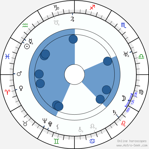 Hilmer Ekdahl wikipedia, horoscope, astrology, instagram