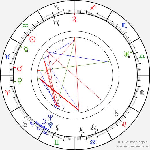 Hugo Klement Mrázek astro natal birth chart, Hugo Klement Mrázek horoscope, astrology