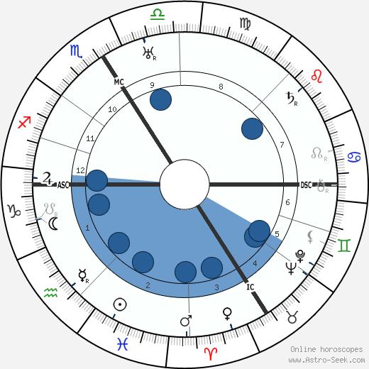Jacques Berlioz wikipedia, horoscope, astrology, instagram