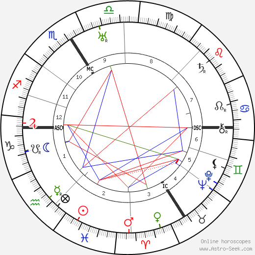 Jacques Berlioz день рождения гороскоп, Jacques Berlioz Натальная карта онлайн
