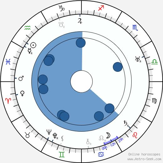 Leontine Sagan wikipedia, horoscope, astrology, instagram
