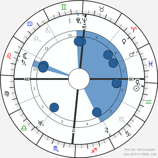 Lucien Fabre wikipedia, horoscope, astrology, instagram