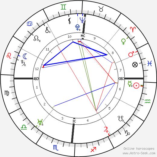 Люсьен Фабр Lucien Fabre день рождения гороскоп, Lucien Fabre Натальная карта онлайн