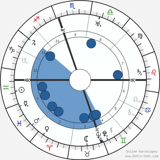 Margaret M. Gilbert wikipedia, horoscope, astrology, instagram