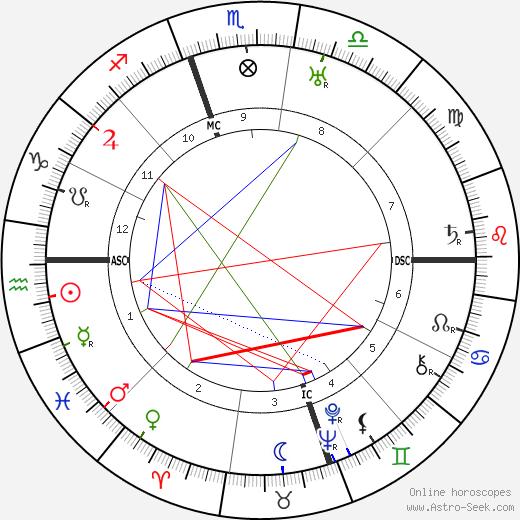 Margaret M. Gilbert tema natale, oroscopo, Margaret M. Gilbert oroscopi gratuiti, astrologia
