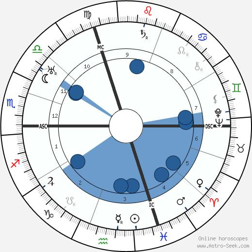 Maurice Barraud wikipedia, horoscope, astrology, instagram