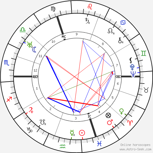 Maurice Barraud tema natale, oroscopo, Maurice Barraud oroscopi gratuiti, astrologia