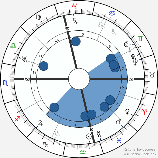 Michael Raucheisen wikipedia, horoscope, astrology, instagram
