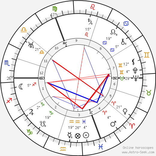 Musidora birth chart, biography, wikipedia 2019, 2020