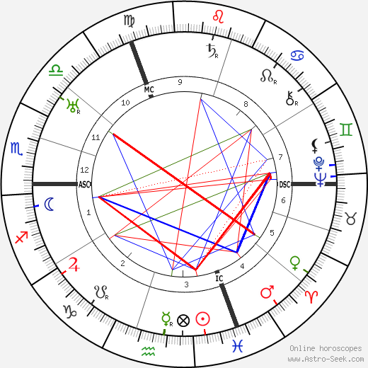 Musidora astro natal birth chart, Musidora horoscope, astrology