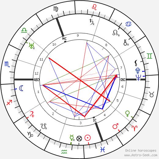 Musidora tema natale, oroscopo, Musidora oroscopi gratuiti, astrologia