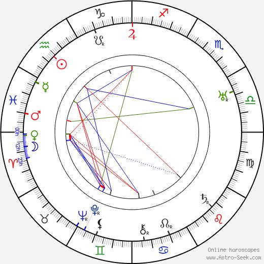 Raymond Aimos tema natale, oroscopo, Raymond Aimos oroscopi gratuiti, astrologia