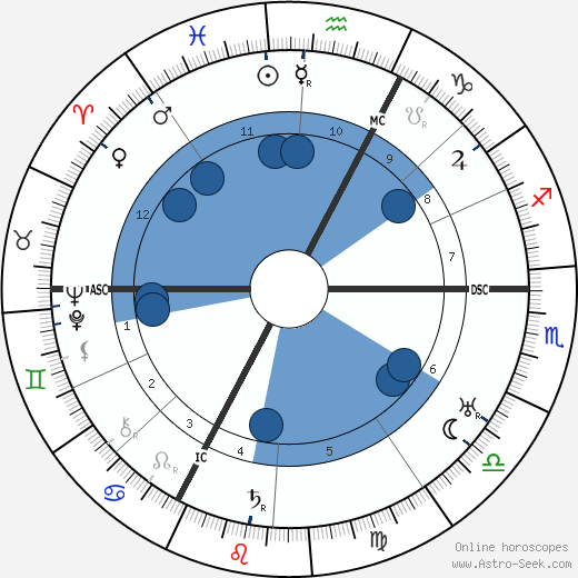 René Allendy wikipedia, horoscope, astrology, instagram