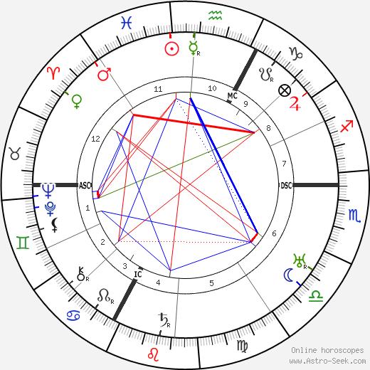 René Allendy день рождения гороскоп, René Allendy Натальная карта онлайн