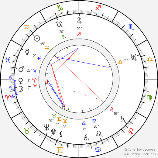 Richard Boleslawski birth chart, biography, wikipedia 2018, 2019