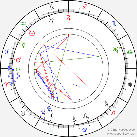 Richard Boleslawski astro natal birth chart, Richard Boleslawski horoscope, astrology
