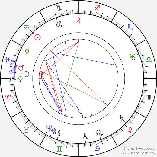Ристо Рюти Risto Ryti день рождения гороскоп, Risto Ryti Натальная карта онлайн