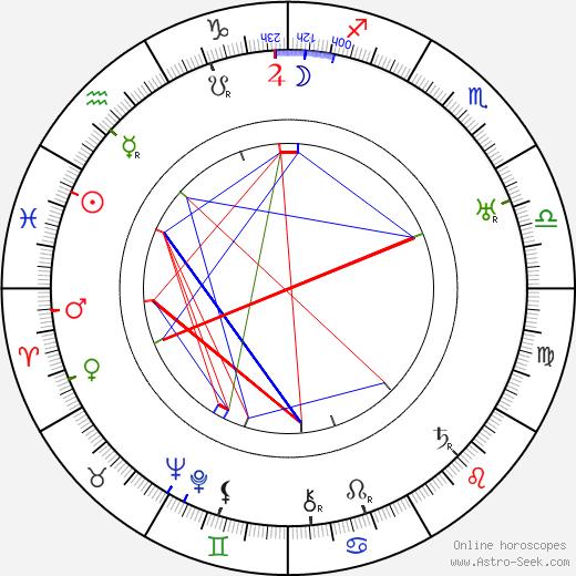 Сюзанна Бьянкетти Suzanne Bianchetti день рождения гороскоп, Suzanne Bianchetti Натальная карта онлайн