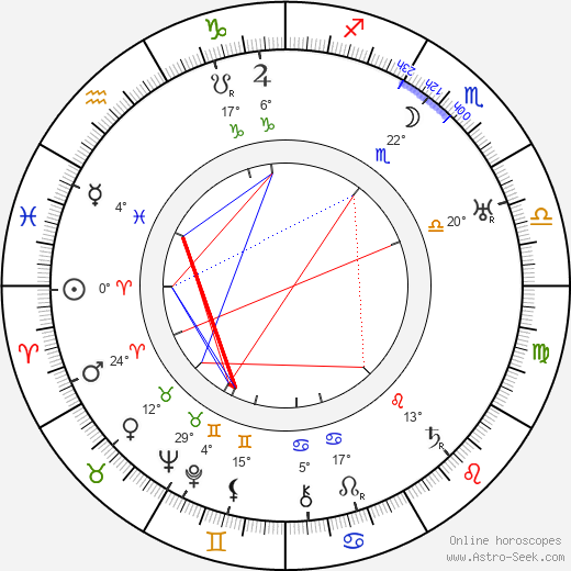 Aleksandr Vertinskiy birth chart, biography, wikipedia 2018, 2019