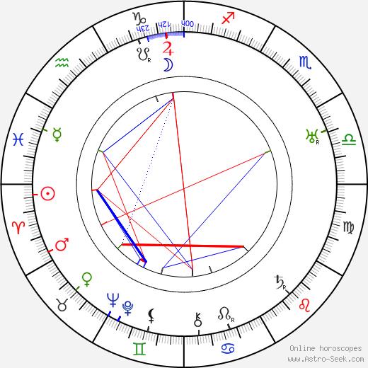 Aleksei Dikij tema natale, oroscopo, Aleksei Dikij oroscopi gratuiti, astrologia
