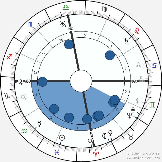 David Bray wikipedia, horoscope, astrology, instagram