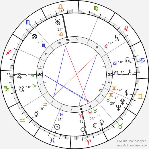 David Bray birth chart, biography, wikipedia 2018, 2019