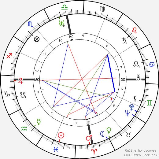David Bray astro natal birth chart, David Bray horoscope, astrology