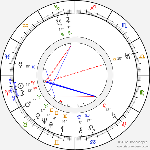 Dudley Clements birth chart, biography, wikipedia 2020, 2021
