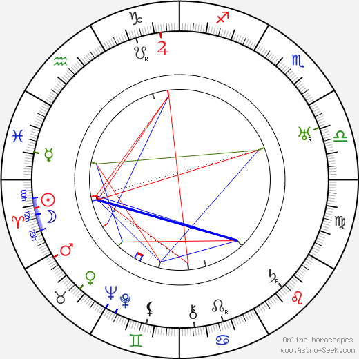 Dudley Clements birth chart, Dudley Clements astro natal horoscope, astrology