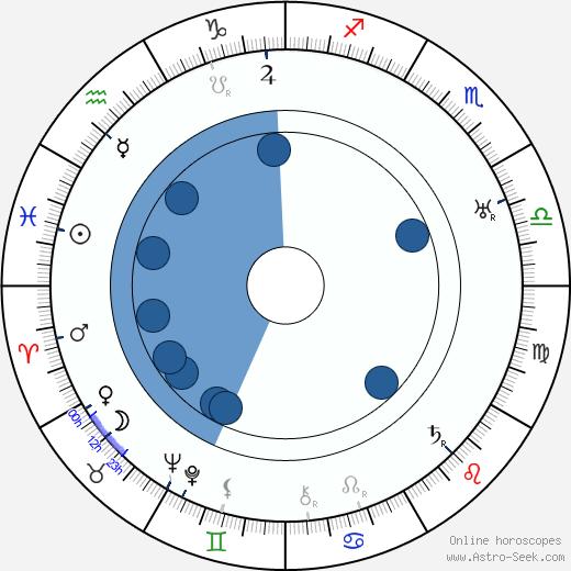 Eduard Kohout wikipedia, horoscope, astrology, instagram