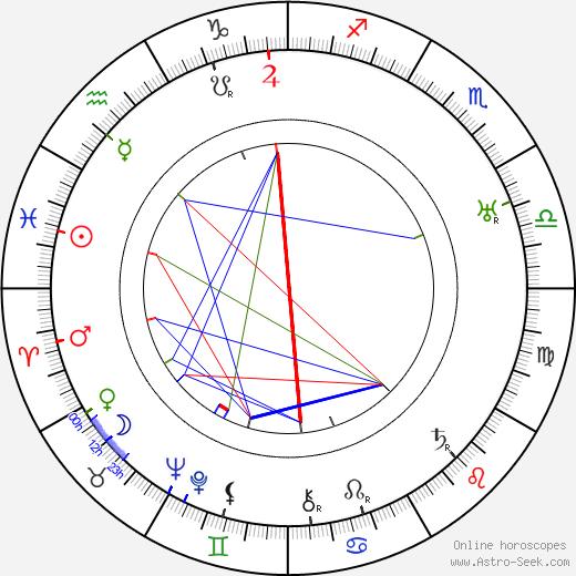 Eduard Kohout astro natal birth chart, Eduard Kohout horoscope, astrology
