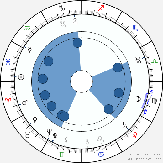 Friedrich Fehér wikipedia, horoscope, astrology, instagram