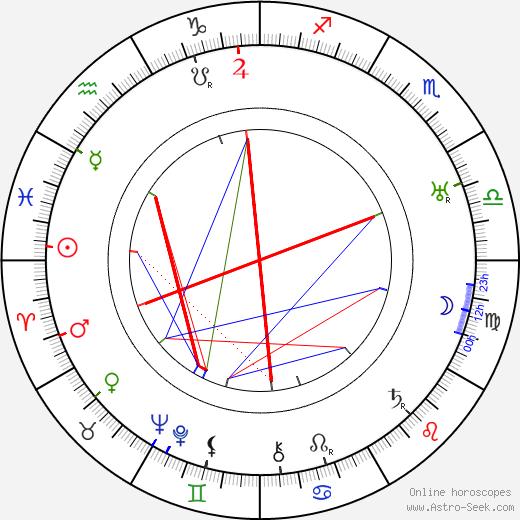 George Walsh tema natale, oroscopo, George Walsh oroscopi gratuiti, astrologia